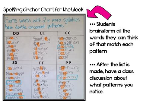 pattern of the words a step by step guide to teaching spelling each week