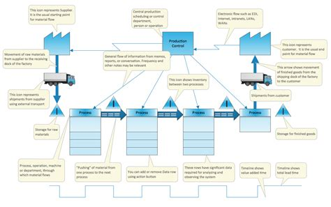 value mapping template powerpoint value mapping solution conceptdraw