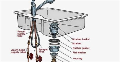 kitchen sink parts kitchen sink plumbing parts kitchen sink plumbing
