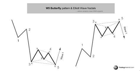 gartley pattern history butterfly pattern forex gci phone service
