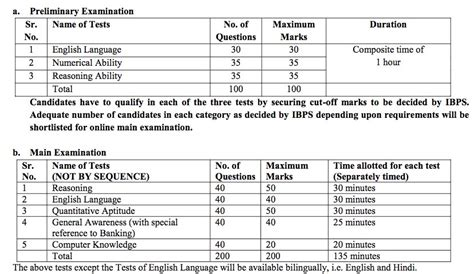english pattern for ibps clerk ibps exam syllabus po clerk specialist and rrb bank