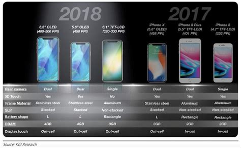 Lcd Iphone 6 2018 kgi apple could ship 100 million units of new 6 1 inch