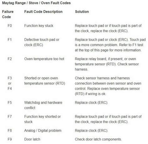 Kitchenaid Error Codes by Jenn Air Maker Wiring Jenn Get Free Image About