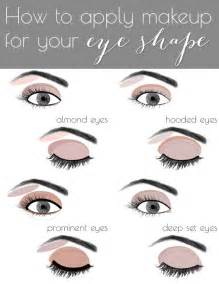 tips to apply shadow according eye shape how to do