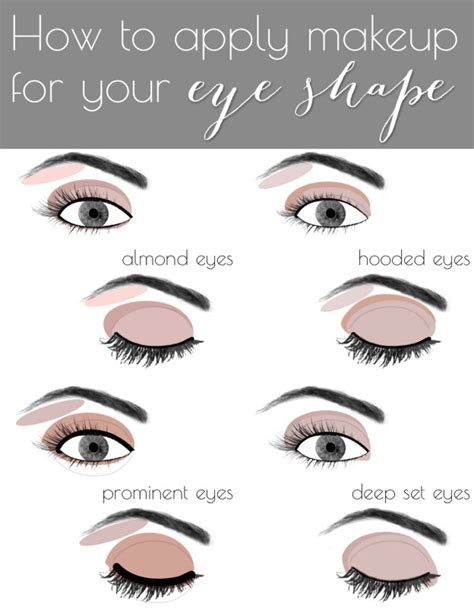 how to apply eyeshadow diagram different eye shapes for makeup www pixshark
