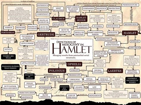 hamlet themes and explanations hamlet theme essay on revenge