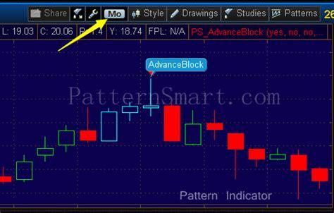 candlestick pattern thinkorswim patternsmart com advance block candlestick pattern