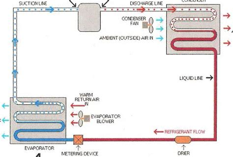 how refrigeration works diagram refrigeration air refrigeration cycle works on