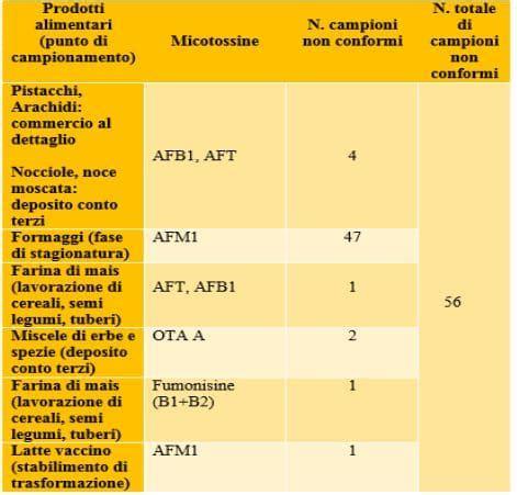 micotossine negli alimenti micotossine negli alimenti i dati parziali 2016