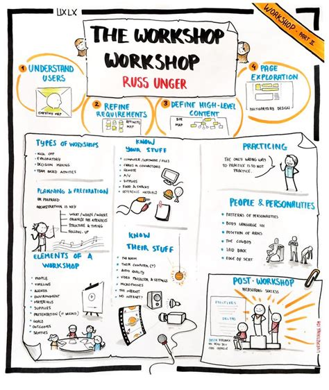 design thinking business analysis 101 best images about business analysis on pinterest