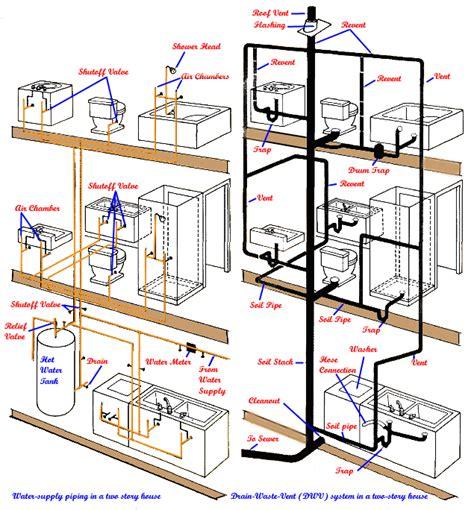 Basics Of Plumbing by Basic Home Plumbing Layout Home