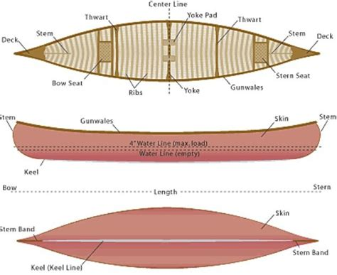 parts of a wooden boat 17 best ideas about wooden canoe on pinterest painted