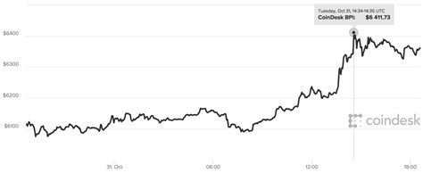 bitcoin live price bitcoin price live bitcoin surges after cme futures