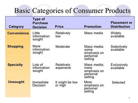the best three product categories chp 3 the business of product management