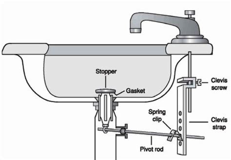 Kitchen Sink Drain Assembly Diagram The Home Design