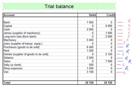 need for adjustments in the trial balance