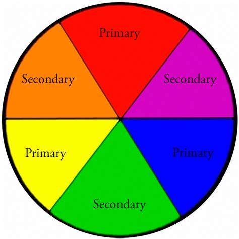 secondary color wheel a basic colour wheel showing primary and secondary colours