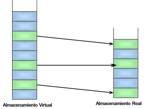 imagenes virtuales reales traducci 243 n de direcci 243 n virtual a direcci 243 n real en