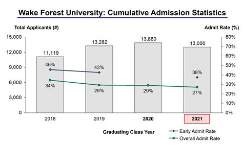 Of Mba Acceptance Rate by Forest Acceptance Rate And Admission