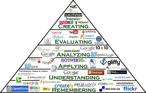 emporia state university idt blog bloom s taxonomy and
