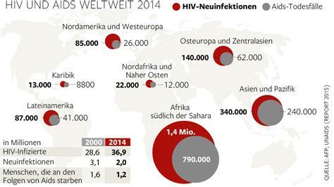 wann wird hiv zu aids in europa steigen hiv infektionen auf rekordhoch welt