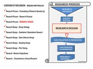 Research Paper Sle Methodology by Research Methodology Essay
