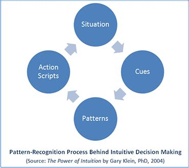 pattern matching decision making how to improve your intuitive thinking total life