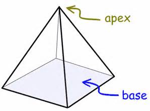 What Does The Word Pedestal Definition Of Base Geometry