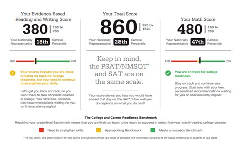 sat section breakdown the psat score range for each section is 28 images