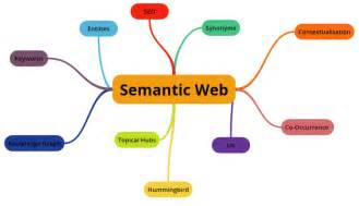 building out legal permissions on the semantic web