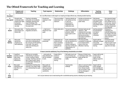 lesson plan template ofsted search results for ofsted 2015 primary lesson plan