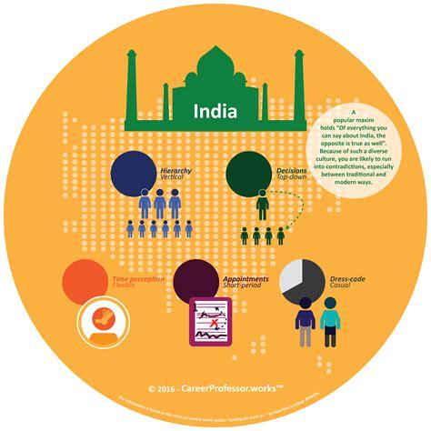 work pictures work culture in india careerprofessor works
