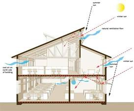 House Plans With Clerestory Windows Decorating What Is Ventilation