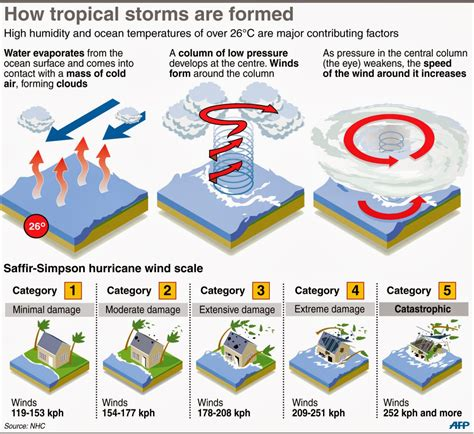 cyclone formation diagram how does a tropical form 34 kiwis