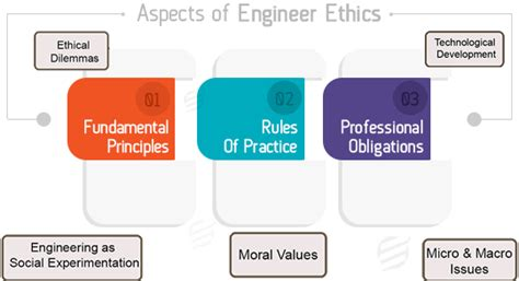 engineering ethics assignment  essaycorp