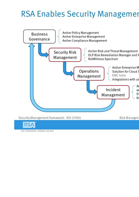 archer workflow presentation crafting your active security management