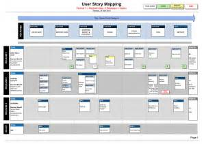 agile user story template agile user story map template scrum mvp planning