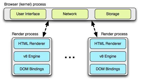 blink layout engine download chrome의 구조와 hts 그대안의 작은 호수