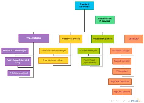 organisation chart template it department organization chart sle pictures to pin on