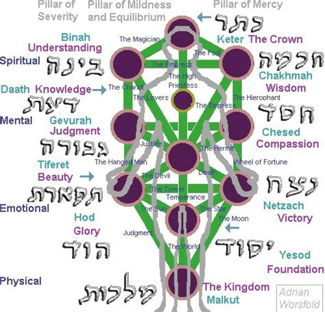 winds of spirit ancient wisdom tools for navigating relationships health and the books what is kaballah wind wisdom of kabbalah