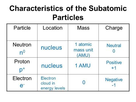 Electron Proton Neutron by What Are The Characteristics Of Electron Proton And