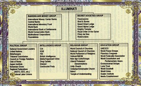 basic illuminati structure structure degrees of freemasonry