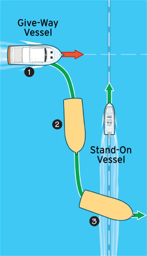 boat navigation rules marine navigation rules boatus magazine