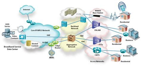 networking telecom the custom connection consultancy and network design fmc system integrator