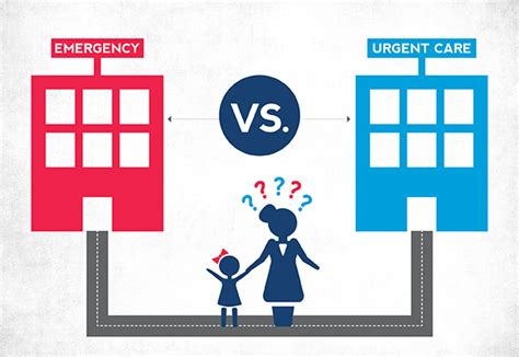 when to go to emergency room for fever urgent care vs emergency care