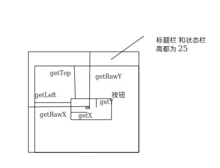 android motionevent android motionevent getx gety getrawx getrawy and view gettop getleft 布布扣 bubuko