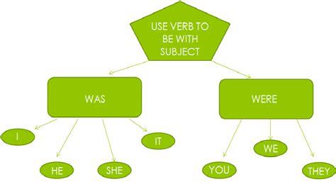 preguntas afirmaciones y negaciones en pasado simple verbo to be en pasado como aprender ingl 233 s bien