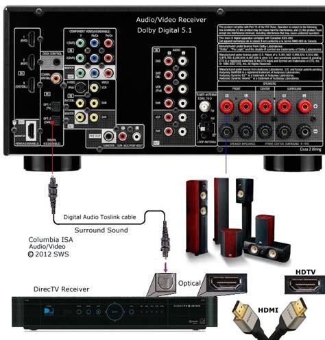 home theatre receiver hook  surround sound set
