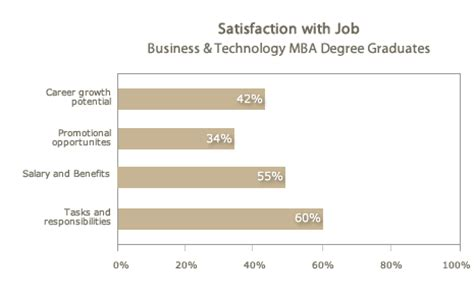 Tech Mba Salary by Capella Learning And Career Outcomes Outcomes Master