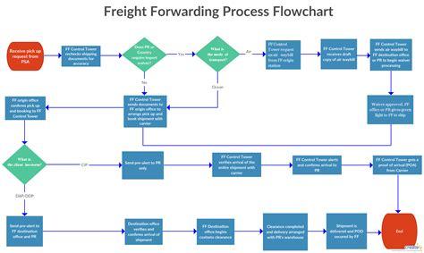 freight forwarding process flowchart the freight forwarding process is the flow of shipment